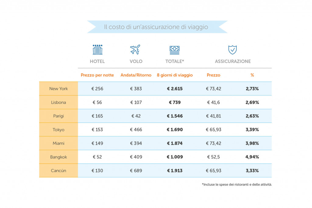 costo-assicurazione-viaggio