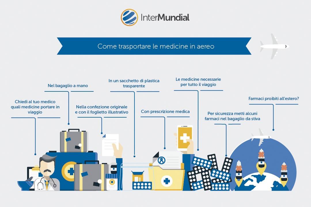 infografia_medicinali